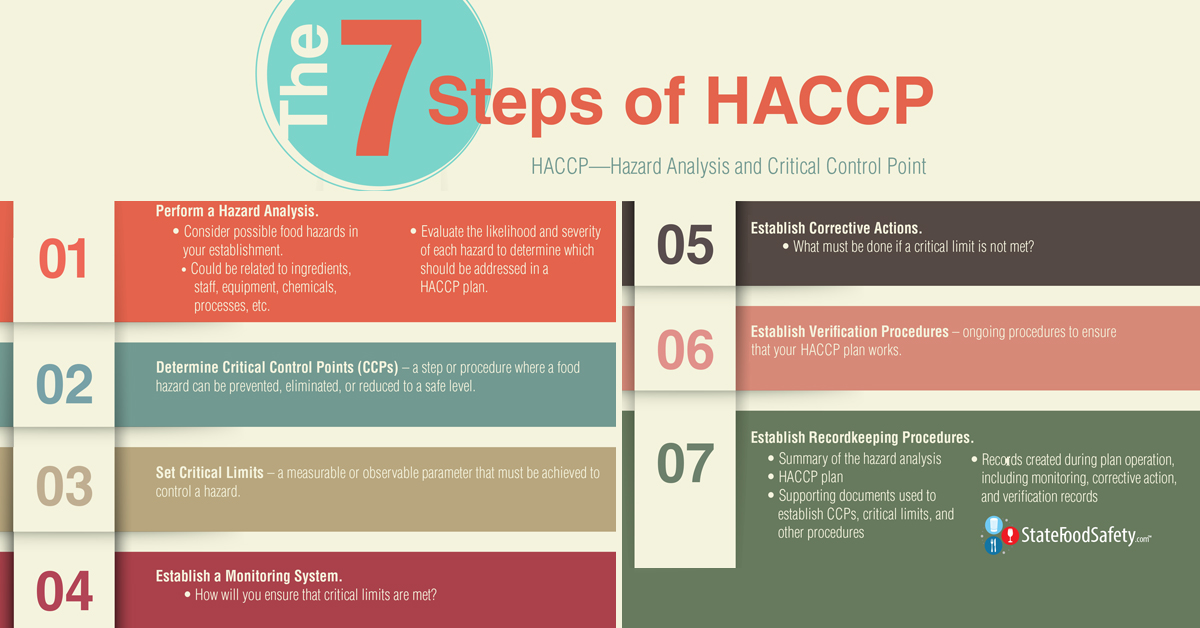 7 steps of HACCP infographic