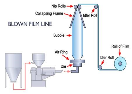 blown film diagram